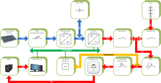 The connection diagram of the alternative energy sources with the accumulators and with the network generation control: