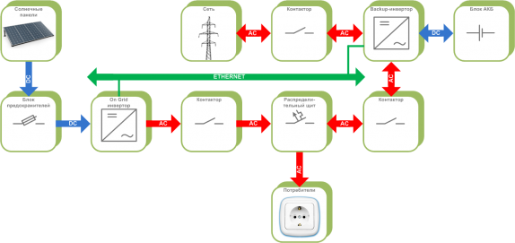 The connection diagram of the alternative energy sources with the backup-inverter, with the network generation