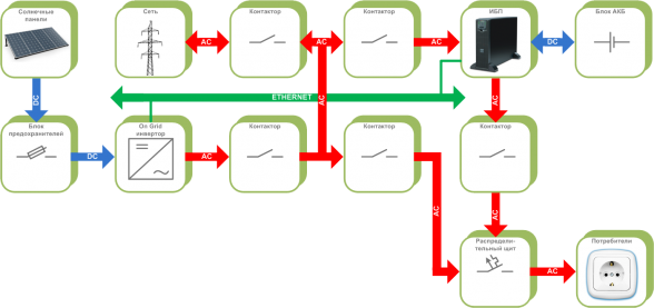 The connection diagram of the alternative energy sources with the uninterruptible power systems, with the network generation