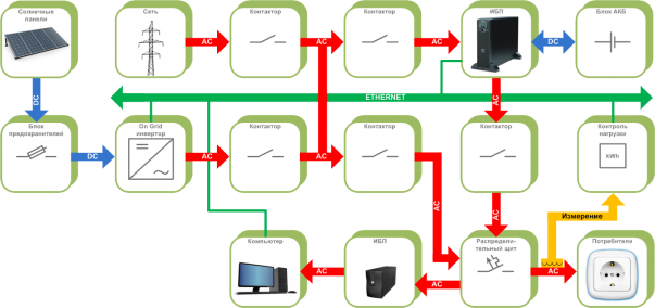 The connection diagram of the alternative energy sources with the uninterruptible power systems and with the network generation control