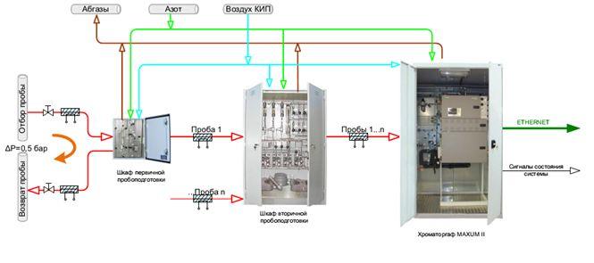 Структура хроматографического комплекса