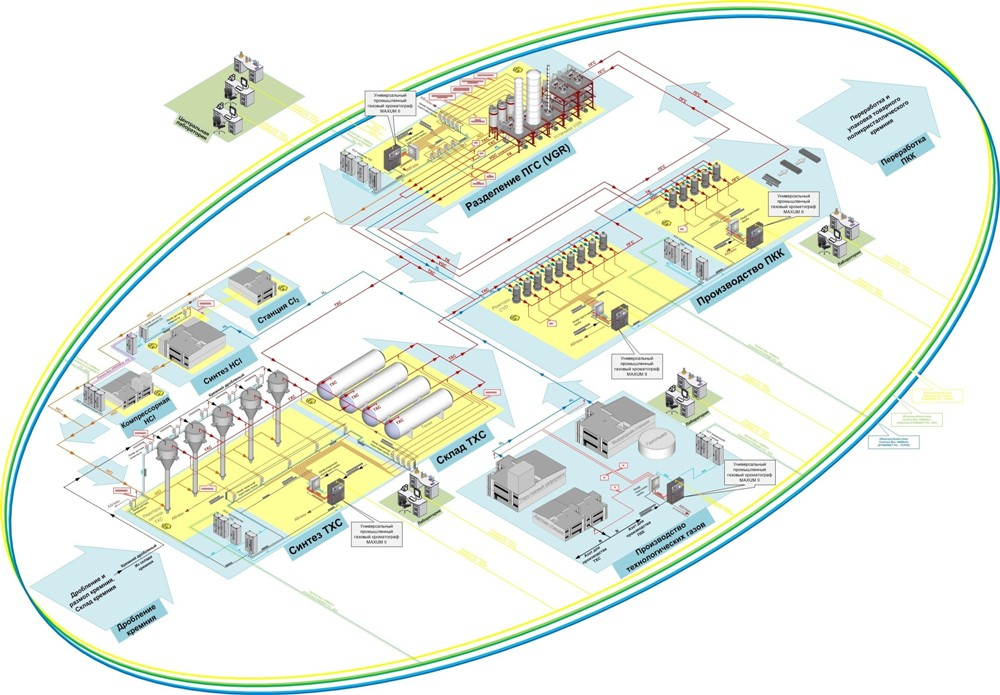 Cтруктура хроматографического комплекса
