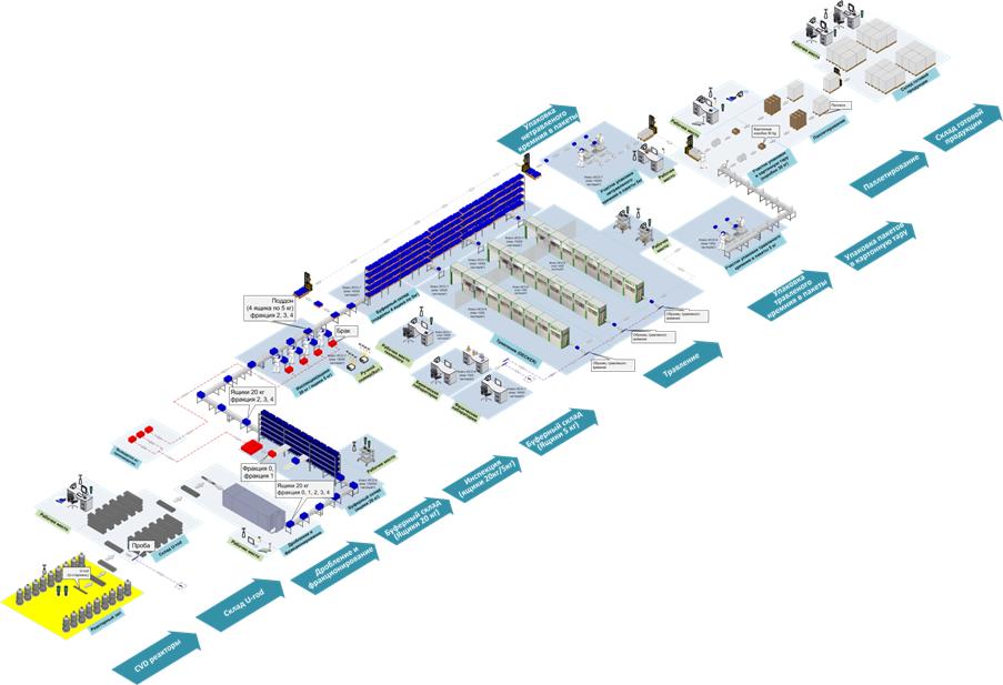 Система управления материальными потоками в производстве