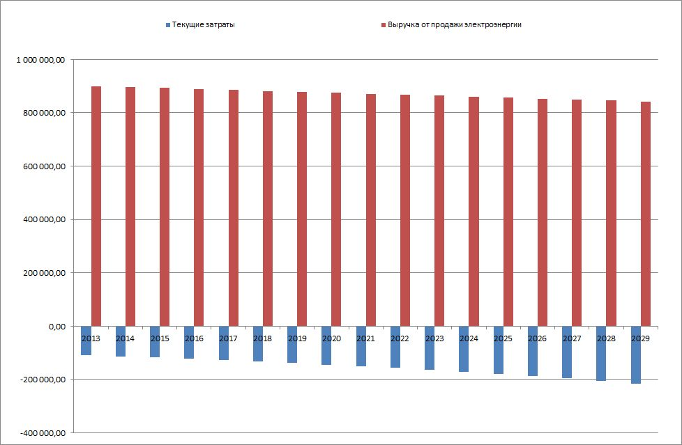 Анализ прибыли-убытков солнечной электростанции