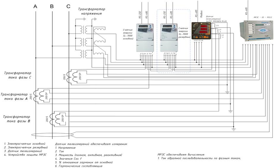 Подключение счетчиков электроэнергии, прибора качества и релейной защиты