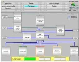 Экран состояния инверторной подстанции