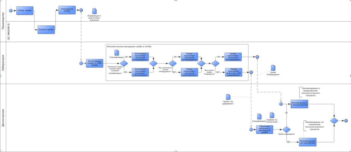 Бизнес-процесс отбора проб на участке производства и выходного контроля в режиме ON-LINE