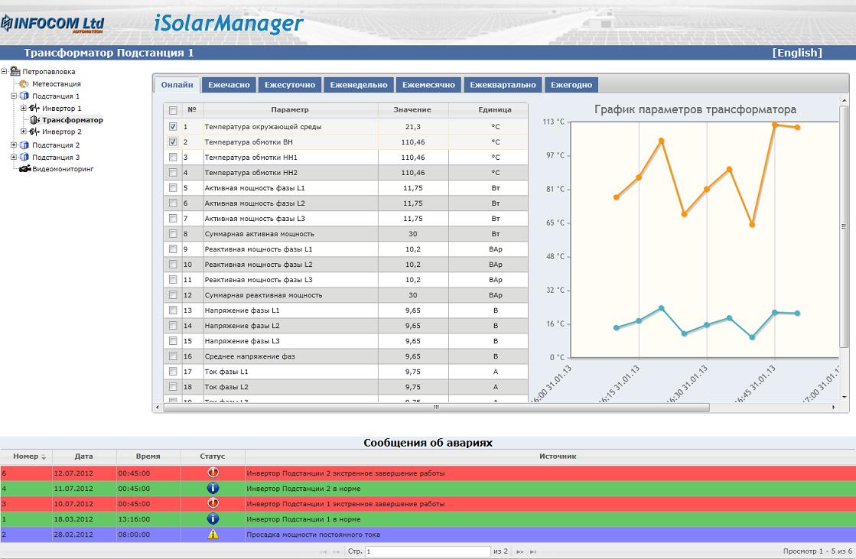 Мониторинг параметров трансформатора