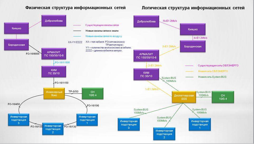 Связи информационный сетей