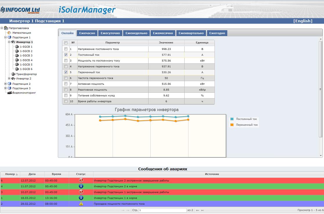 Мониторинг параметров инвертора