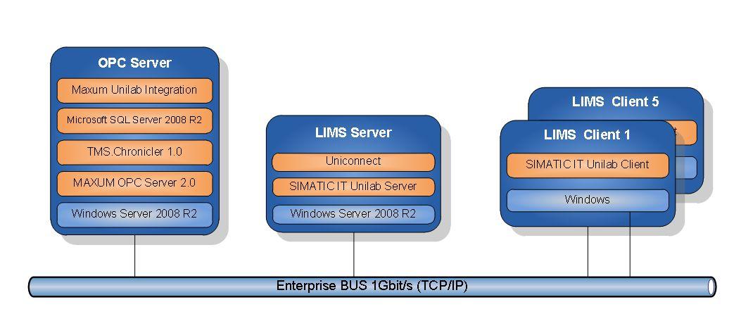 Структурная схема программного обеспечения