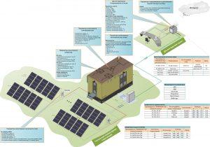 Мониторинг солнечного поля