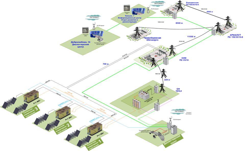 Функциональная схема подключения солнечной станции к энергосистеме