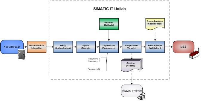 Схема обработки пробы SIMATIC-IT-Unilab