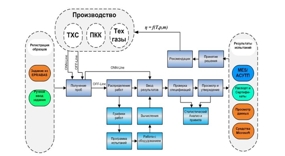 Схема обратных связей в управлении производством на основе данных газоаналитического комплекса