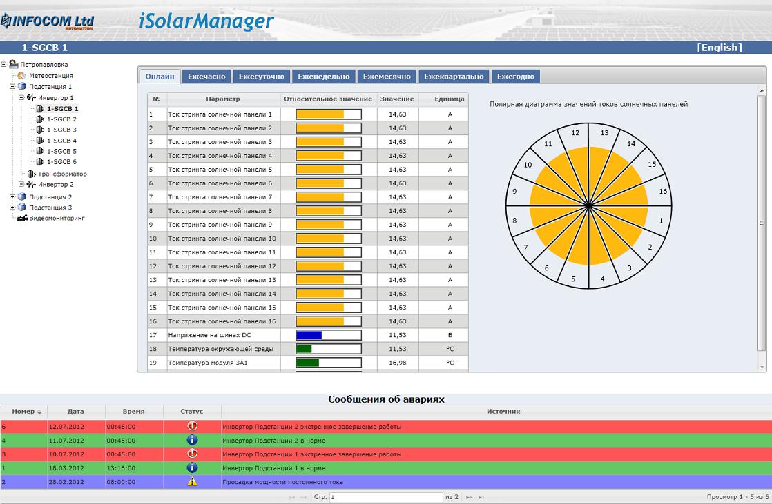 Мониторинг параметров солнечных панелей