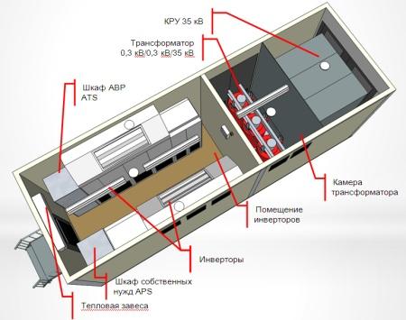 Компоновка оборудования подстанции