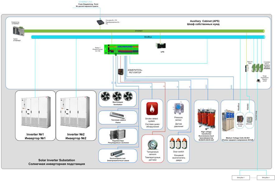 Структурная схема солнчной инвертерной подстанции