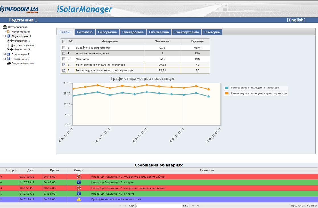 Мониторинг параметров подстанции