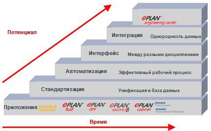 eplan-platform-5