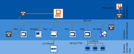 Программно-аппаратный комплекс DESIGO