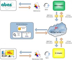 Интеграция между abas ERP и 1C