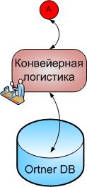 konveernaya-logistika