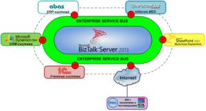 Связи между IT-системами c ESB