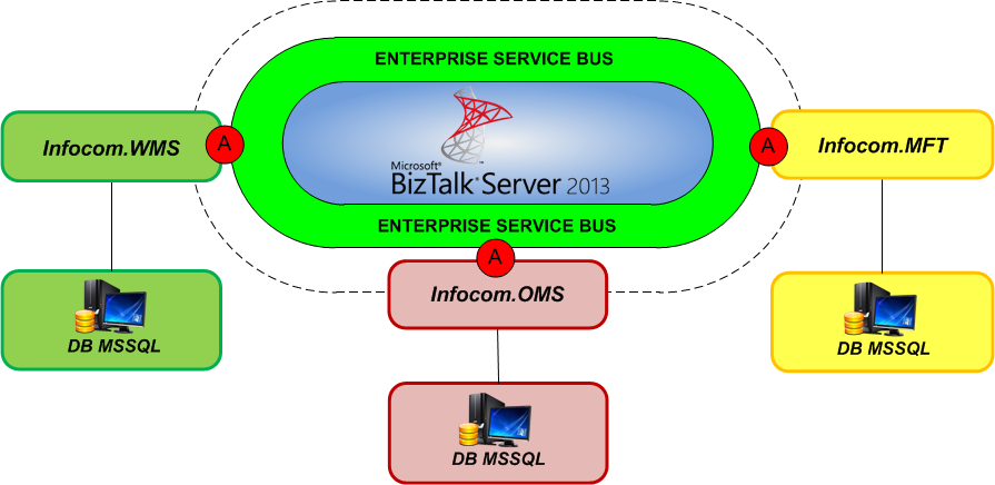 Интеграция между компонентами MES-системы