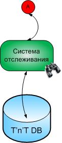systema otslegivaniya2
