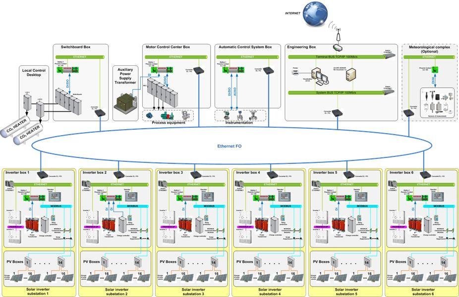 Структурная схема автономного энергоснабжения