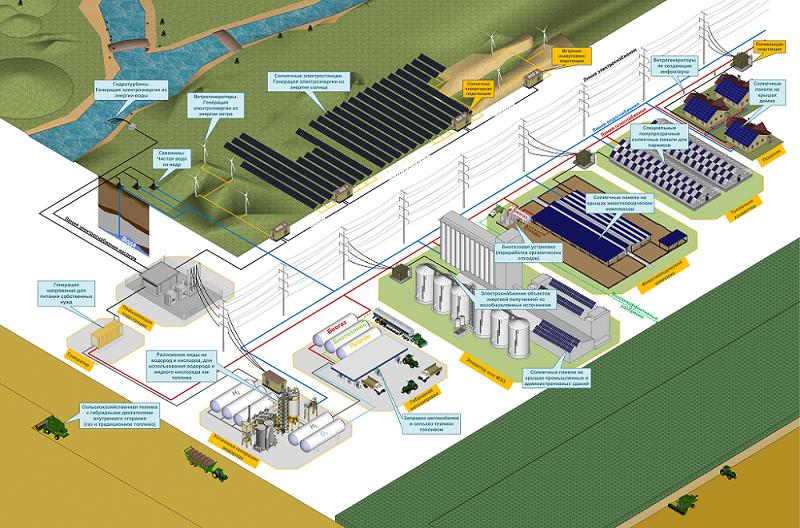 Автономное энергоснабжение АПК