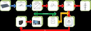 Схема подключения альтернативных источников энергии с контролем генерации в сеть