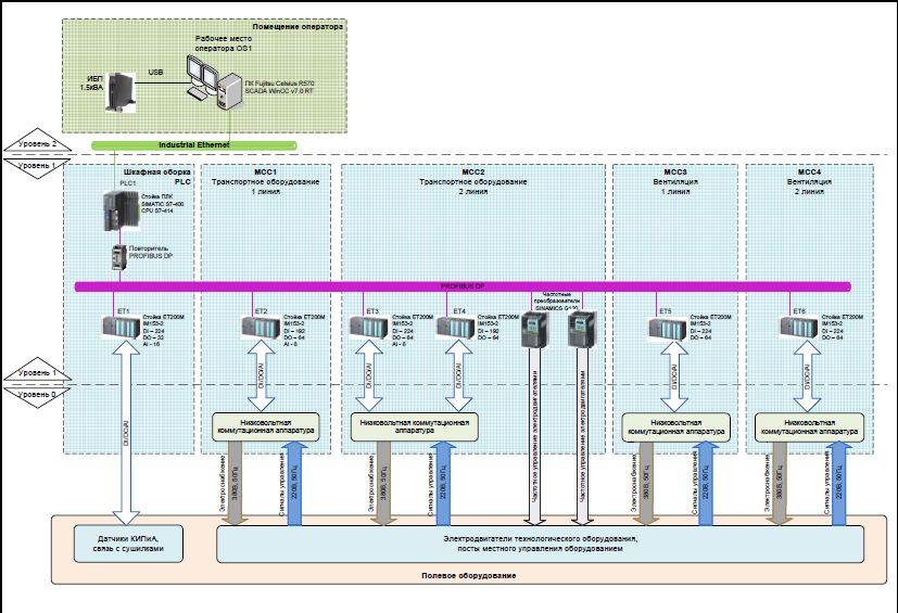 Struct schematic elevator