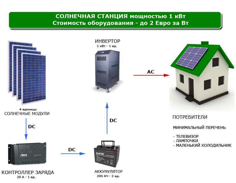 Схема солнечной станции 1 кВт