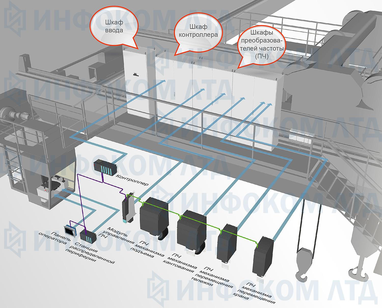 Crane automation system / Система управления краном