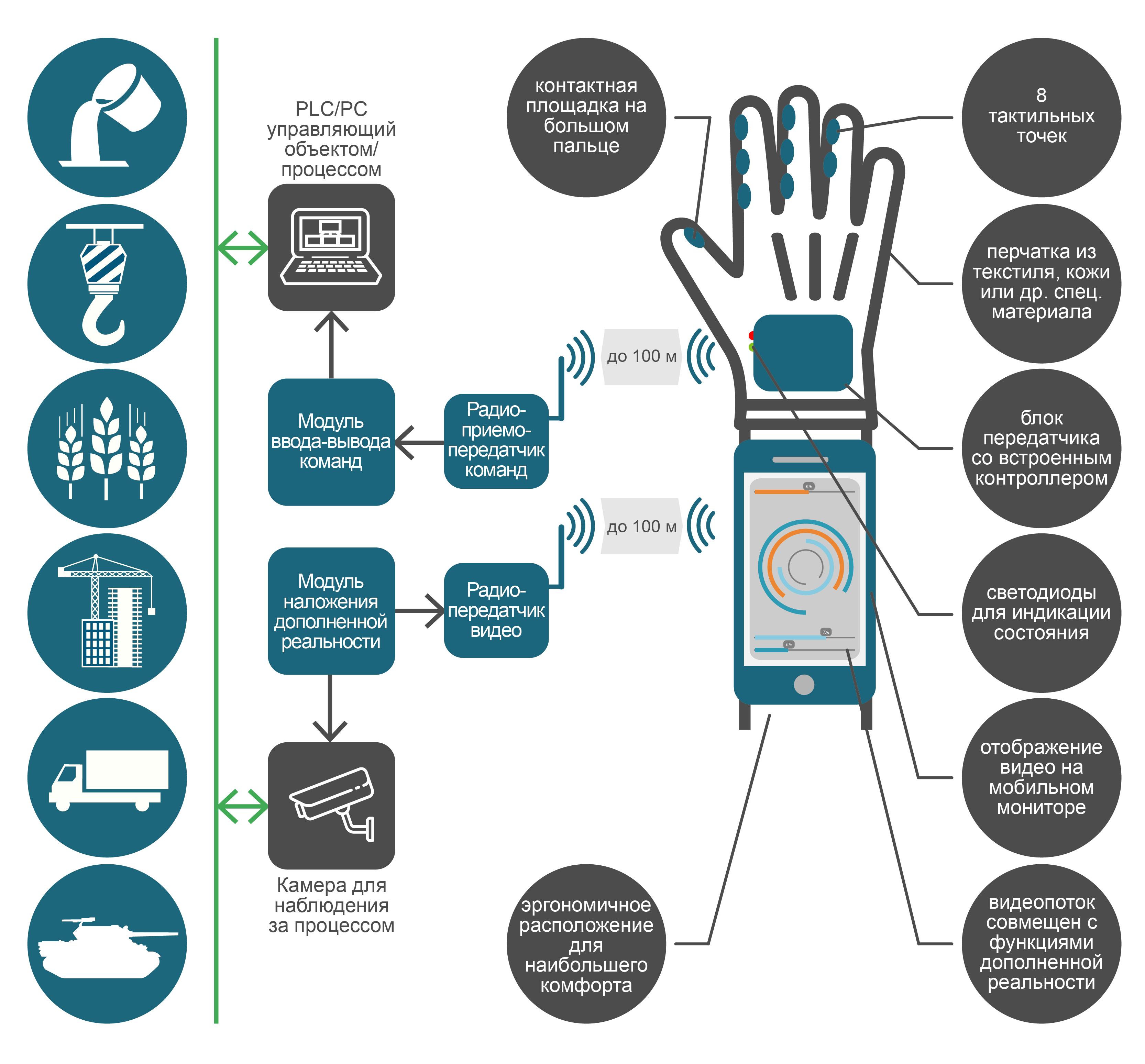 Схема программируемой перчатки