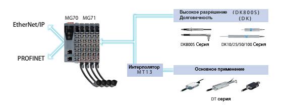 Magnescale MG70-MG71 конфигурация оборудования