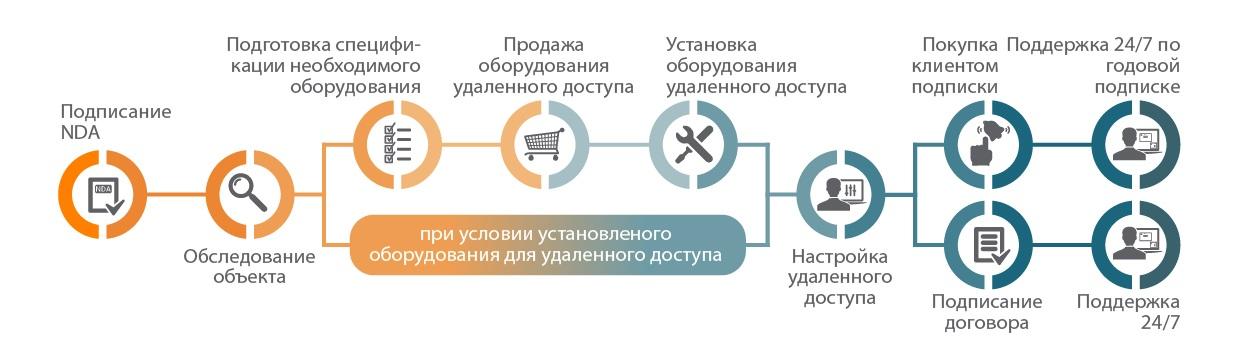 Бизнес-процесс подключения к удаленной поддержке